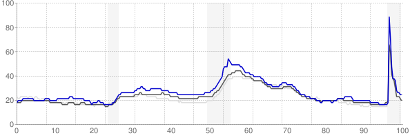 Toledo, Ohio monthly unemployment rate chart